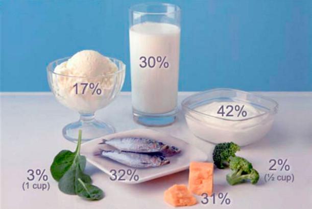 Кальций в продуктах питания для беременных