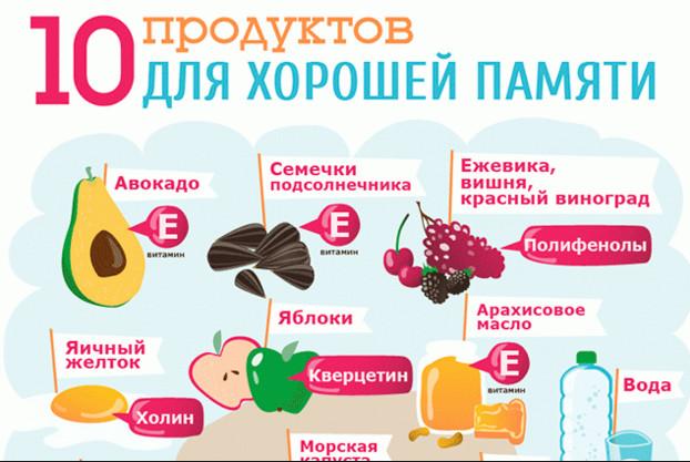 продукты для памяти и внимания