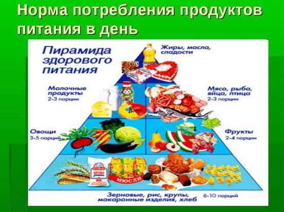 Суточные нормы потребления