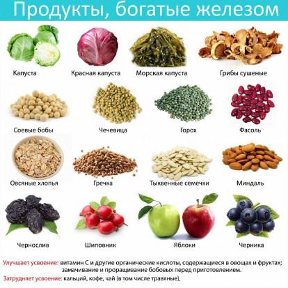 сочетание витаминов с железом