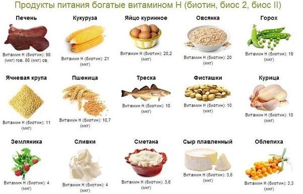 содержание в продуктах витамин в7